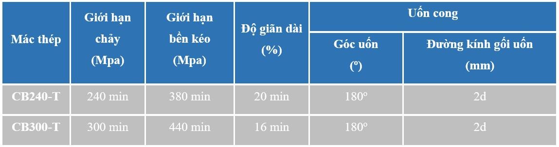 Tính chất cơ lý<br />  (TCVN 1651-1:2008)